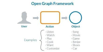 Comment exploiter l'Open Graph sur son site e-commerce?   graph search facebook   Scoop.it