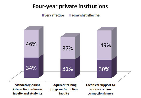 Top 3 practices for retaining online learners, as rated by campus officials on a recent poll | Student Success NOW | Scoop.it