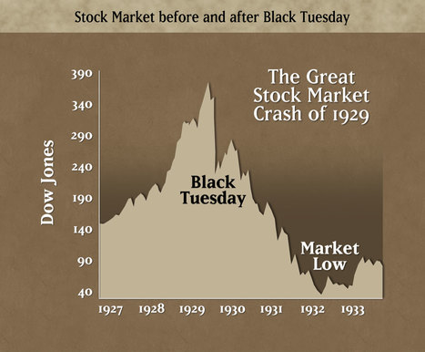 Historical primary document 1 | Credit And Stock Market in the 1920s | Scoop.it