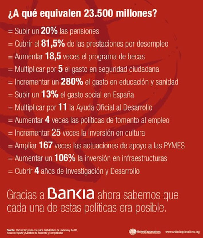 Cerebros no lavados: ¿A qué equivalen los 23.500 millones de € que se le han dado a Bankia? | Partido Popular, una visión crítica | Scoop.it