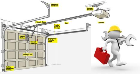 Can You Get Every Type Of Garage Doors Repaired? | Garage Door Repair Encino | Scoop.it