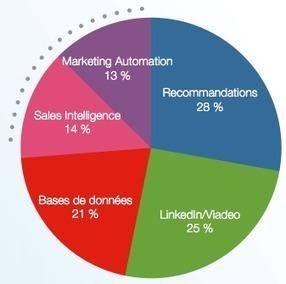 """Du """"big data"""" pour trouver des prospects ? - Journal du Net   Growth Hacking   Scoop.it"""