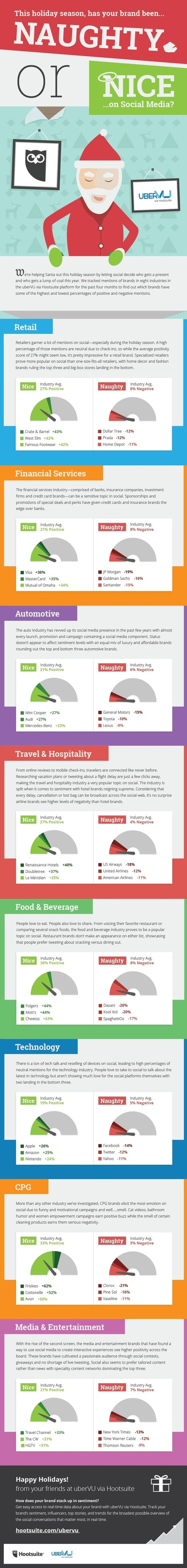 Which Brands Have Been Naughty (Or Nice) On Social This Holiday Season? #INFOGRAPHIC | social media marketing | Scoop.it
