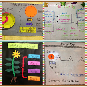 Glitzy In 1st Grade: Thinking Maps | Constructing Meaning with Thinking Maps | Scoop.it