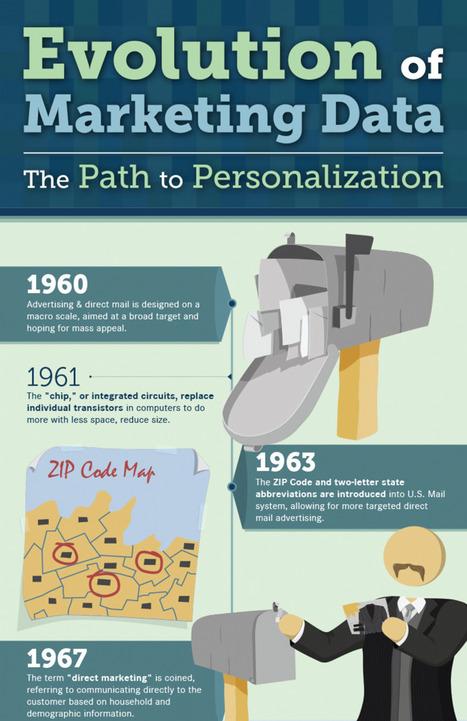 Infographie : Le traitement des données marketing de 1960 à 2012 | Médias Sociaux | Scoop.it