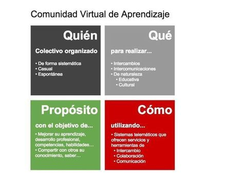 CVA | Redes virtuales de aprendizaje | Scoop.it