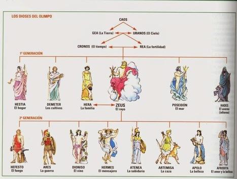 (2n, 3r i 4t de CULTURA CLÀSSICA) Taller de mitología I  - El Panteón grecoromano - | Cultura Clásica | Scoop.it