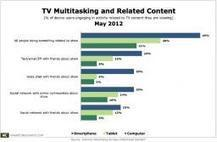 TV Viewers Multitask; Smartphone Popular for Related Activities   Audiovisual Interaction   Scoop.it