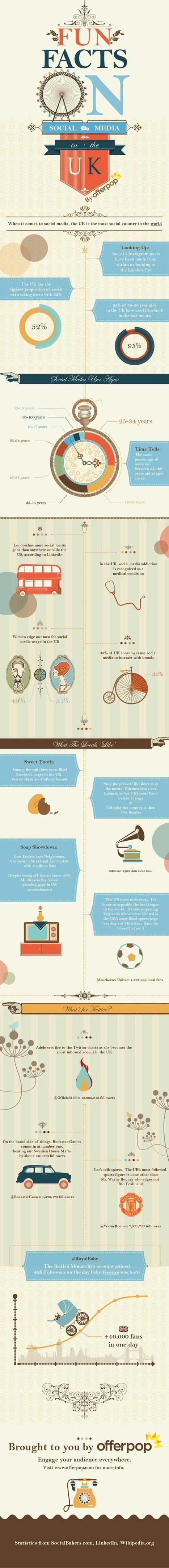 How Social Media is Used in The UK [INFOGRAPHIC] - Social Media London | Social Media | Scoop.it