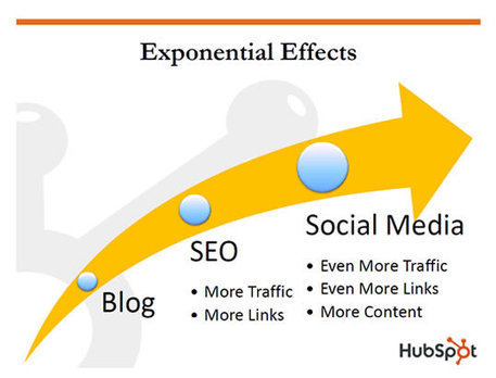 How to Effectively Use Social Media for Blog Interaction? | Social Media | Scoop.it