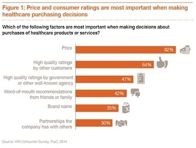 """PwC predicts """"DIY Healthcare"""" will be the top trend of 2015   mobihealthnews   LHCHapps   Scoop.it"""