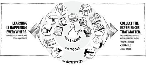 Herramientas de desarrollo de contenido – año 2013 Blog Jorge Dieguez | e-Learning, Colaboración y Tecnología | Aprehendizaje 2.0 | Scoop.it