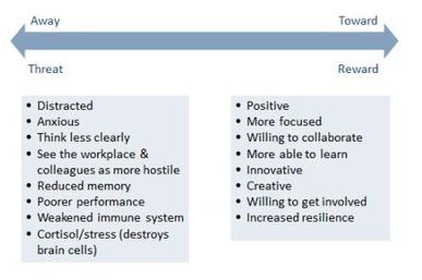 "Bringing neuroscience to employee engagement | simply communicate | ""employee engagement enhancement"" | Scoop.it"