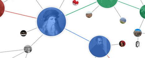 Le Knowledge Graph de Google : explications, fonctionnalités et conséquences -   Veille Référencement   SEO   Scoop.it