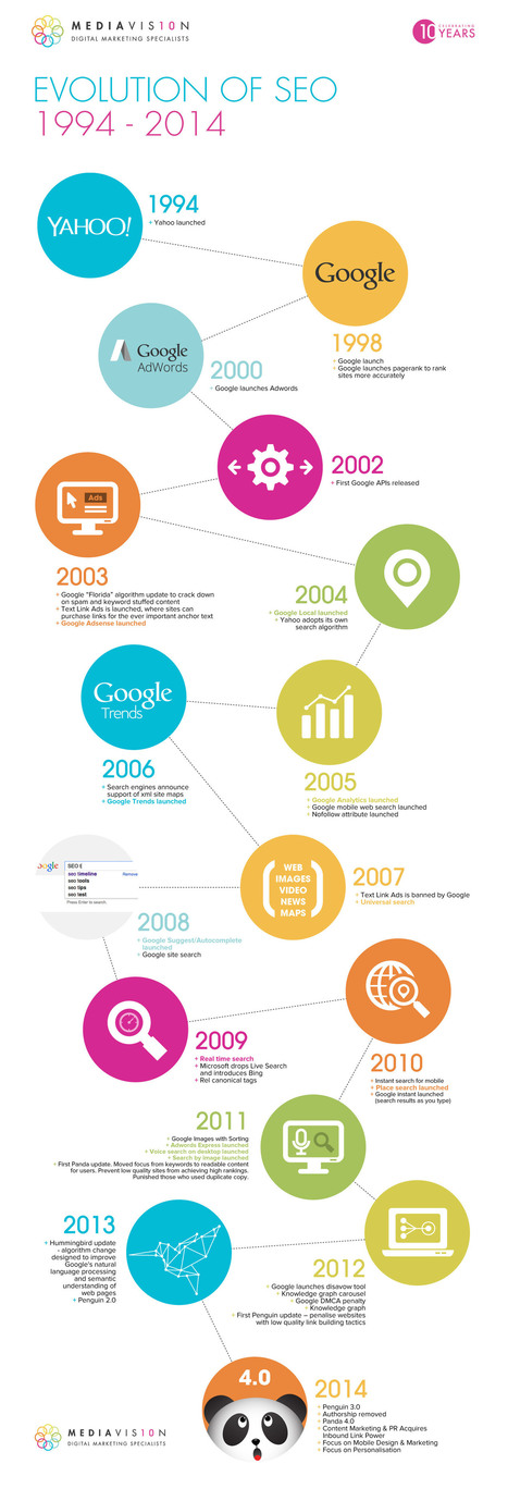 Η ιστορία των μηχανών αναζήτησης 1994-2014… [INFOGRAPHIC] | internetistas | Informatics Technology in Education | Scoop.it