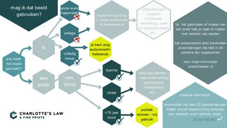 Auteursrecht op internet en sociale media » foto's delen en teksten kopiëren | Auteursrecht en Creative Commons | Scoop.it