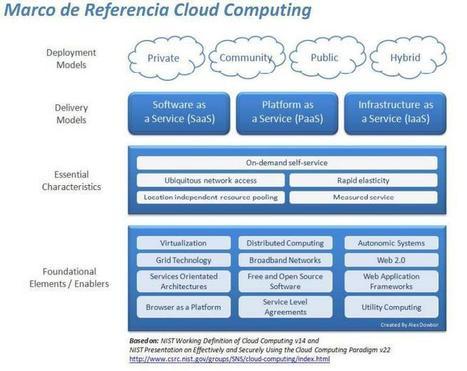 Hacia el protocolo 2.0: el almacenamiento en la nube | Hacia el Protocolo 2.0 | Scoop.it