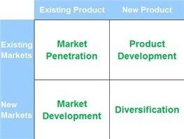 Ansoff Matrix | Creation tools | Scoop.it