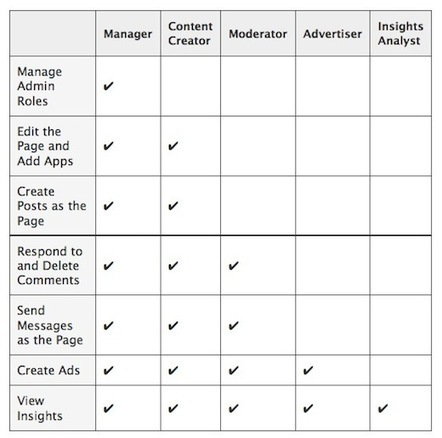 Facebook Pages Launch Administration Roles and Scheduled Posts | AtDotCom Social media | Scoop.it