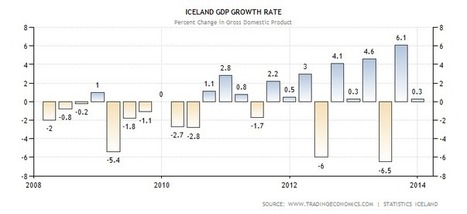 Iceland GDP Growth Rate | Actual Value | Historical Data | Forecast | F585 The Global Economy SM 2014 | Scoop.it