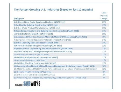 The Fastest-Growing Industries Over The Last Year | International Studies @Work (Deakin University) | Scoop.it