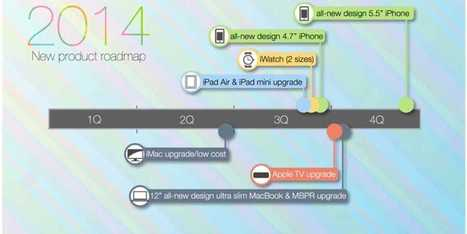 This Is Apple's Roadmap For The Rest Of The Year, According To KGI | cross pond high tech | Scoop.it