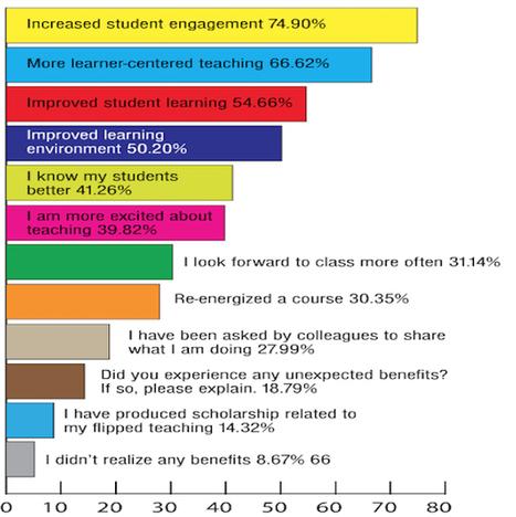 ¿Qué dicen los profesores sobre el Flipped Classroom? | Herramientas web 2.0 para docencia universitaria | Scoop.it