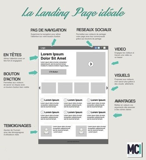Infographie : 8 techniques pour optimiser votre landing page | Scoop4learning | Scoop.it