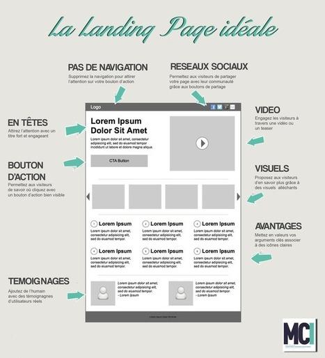 Infographie : 8 techniques pour optimiser votre landing page | All about Content Marketing | Scoop.it