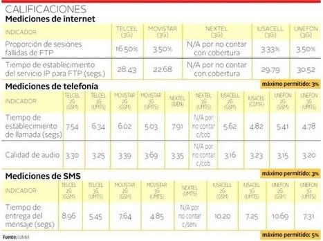 Reprueban telefónicas en servicio de datos 3G | Tecnología y Negocios | Scoop.it