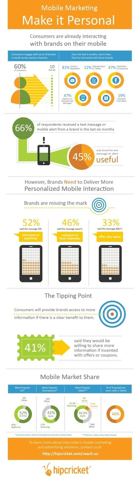 Mobile Marketing: Make it Personal | Marketing Strategy | Scoop.it