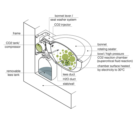 toilet sink without flush | ECO-ARCHITECTURE | Scoop.it