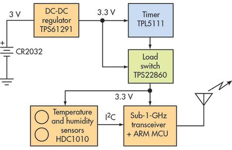 Wireless Sensor Networks Improve Building Efficiency, Security, and Comfort | Lighting Controls | Scoop.it
