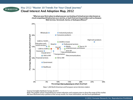 Forrester: Five key trends for your cloud journey | digitalassetman | Scoop.it