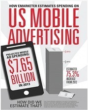 An estimate for US Mobile Advertising spend in 2013 [ Infographic ] | Technology in Business Today | Scoop.it