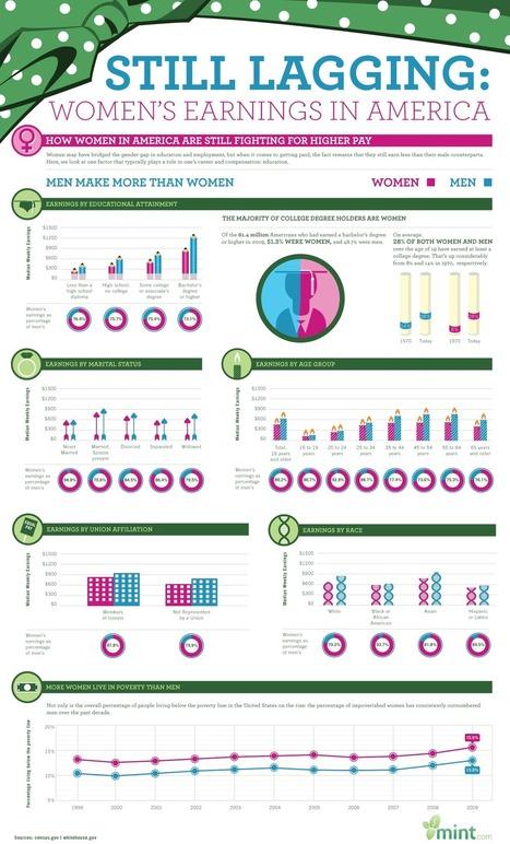 Still Lagging: women's earnings in America | Diversity Issues in Education | Scoop.it