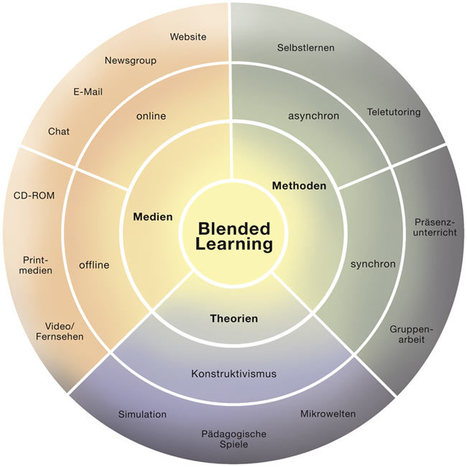 BEWIELU: Blended Learning | learning and reading styles | Scoop.it