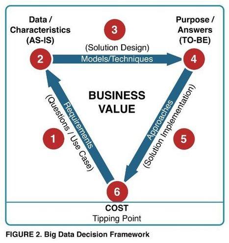 Big Data: The Hadoop Business Case | Big Data Journal | Dr.T | Scoop.it