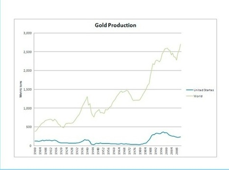 #Gold production, exploration and 'peak gold` - an analysis | Commodities, Resource and Freedom | Scoop.it