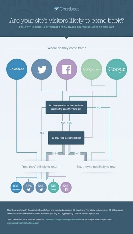 Chartbeat меняет концепцию веб-аналитики, отражённую в обновлённом интерфейсе сервиса | MarTech | Scoop.it