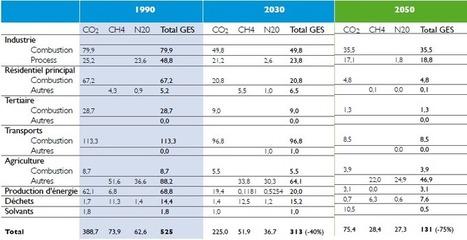 De la transition économique à la transition énergétique - Notre-Planete.Info   L'Economie Circulaire en développement   Scoop.it