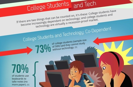 How Tech Is Changing College Life [INFOGRAPHIC] | digitalassetman | Scoop.it