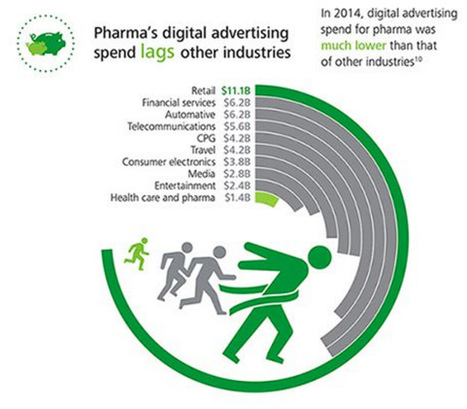 How #Pharma Uses Social Media - For Advertising, Not So Much. Duh! #infographic | Pharma: Trends and Uses Of Mobile Apps and Digital Marketing | Scoop.it