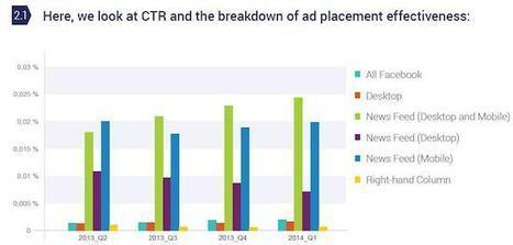 De la performance des publicités sur Facebook en tant que média payant - MediasSociaux.fr | Media - ES | Scoop.it