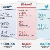 New 8thBridge social commerce study: Pinterest has highest adoption, but lowest sales conversions | Pinterest | Scoop.it