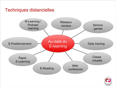 Blended learning : réussir le traitement pédagogique | Le blog de C-Campus | Former_a_distance | Scoop.it