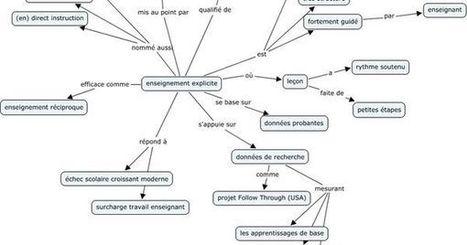 Enseignement Explicite , Généralités en carte heuristique | Cartes mentales | Scoop.it
