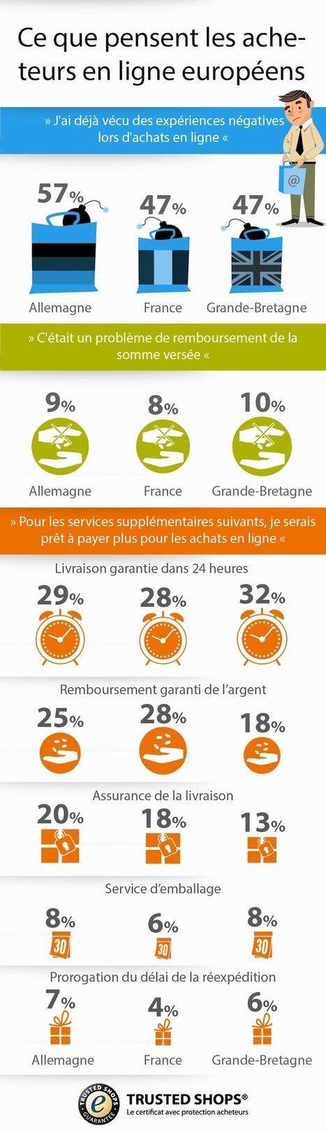 [Infographie] Achats online : les services qu'attendent les consommateurs européens   Actu et stratégie e-commerce   Scoop.it