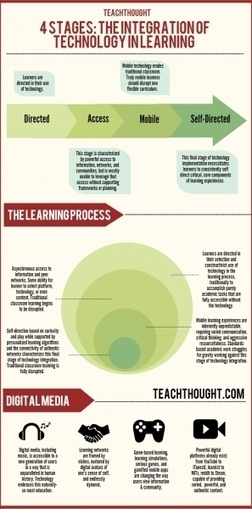 Stages of Educational Technology Integration Infographic | learning | Scoop.it