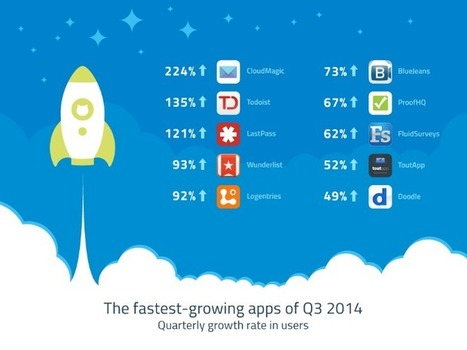 The 10 Fastest Growing Cloud Applications for Q3 2014 - ProofHQ | Sam's Cloud | Scoop.it
